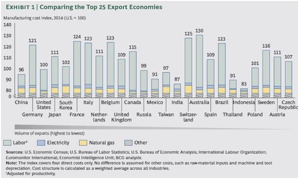 Top_Export_Economies_2014