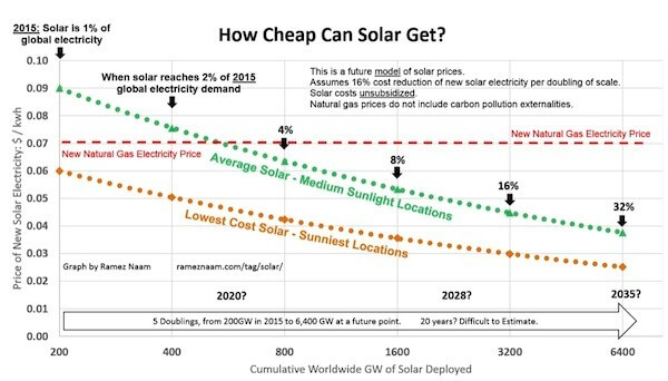 Cheap-solar